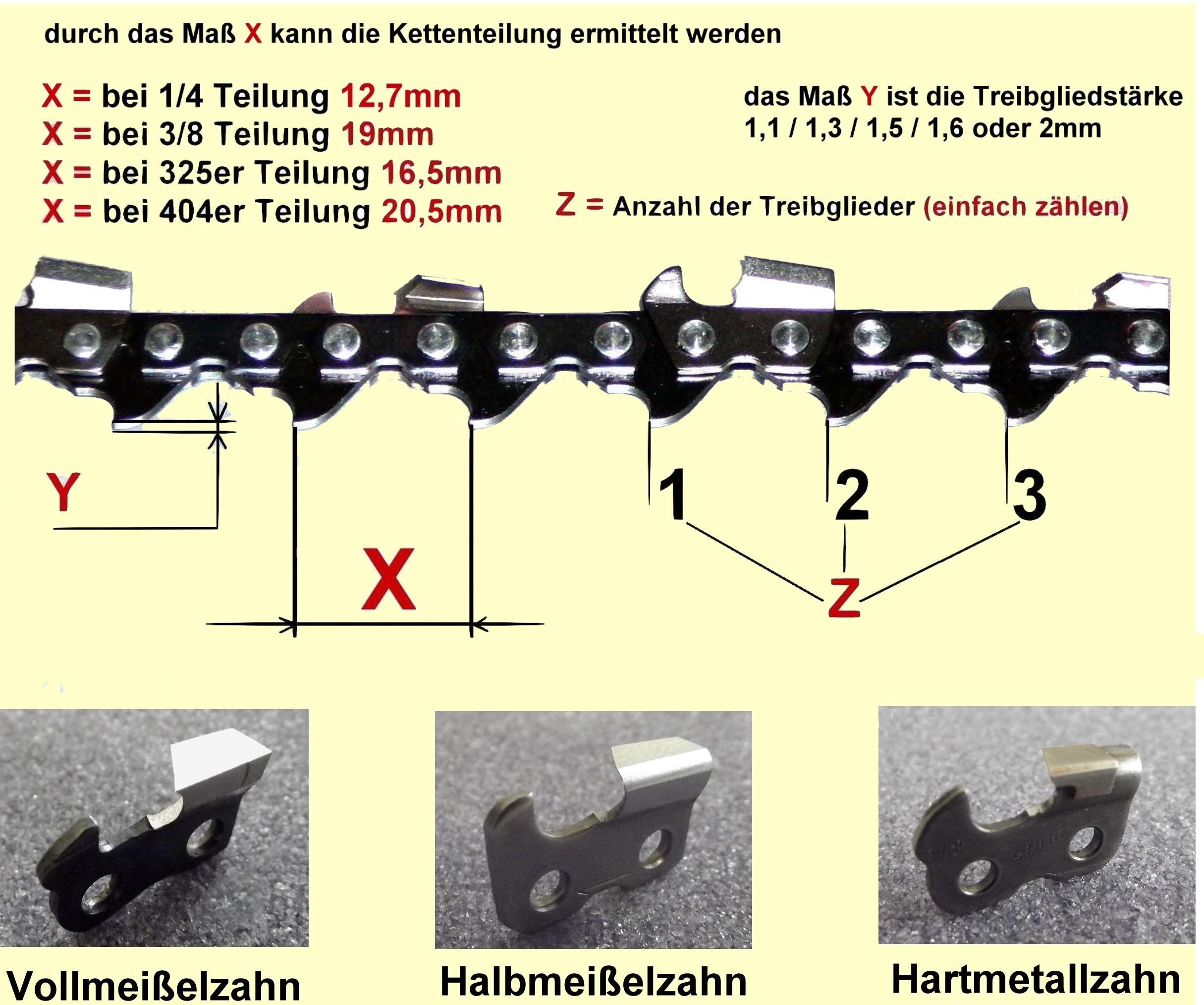 Tabelle S�gekette